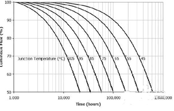 LED荧光光源寿命有多长